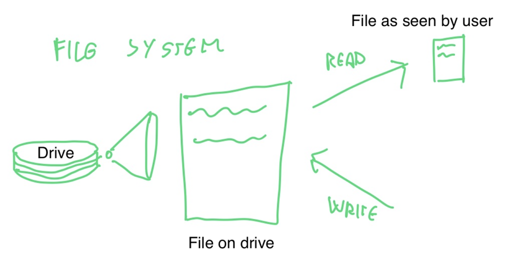 drawing of a file system