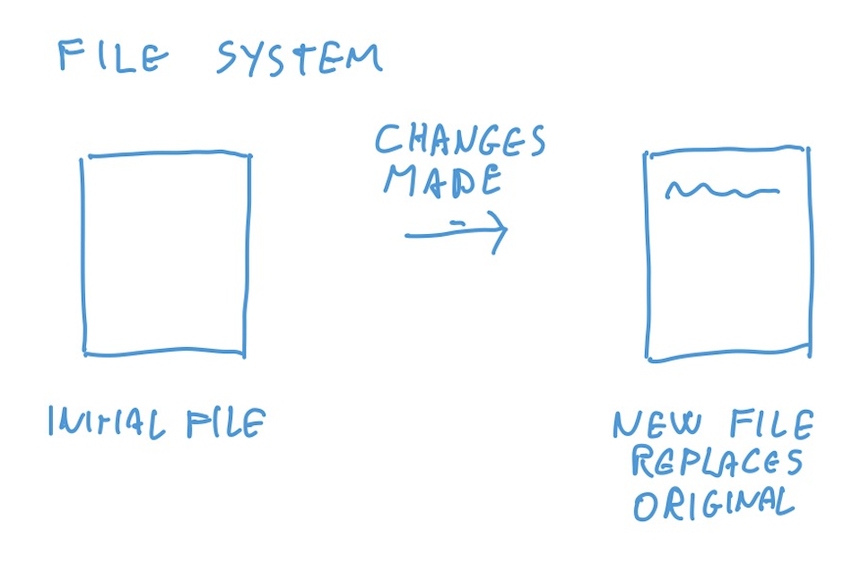 drawing of file system changes