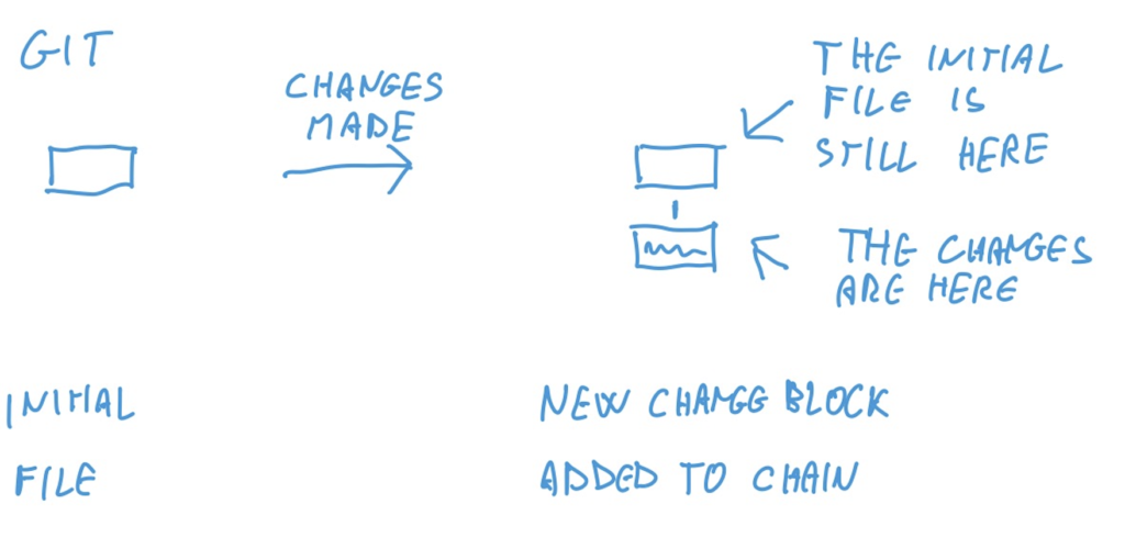 drawing of git changes